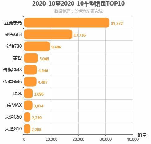 2020年10月MPV销量排行榜 五菱宏光常胜将军