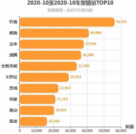 2020年10月A级轿车销量排行榜 轩逸位居第一