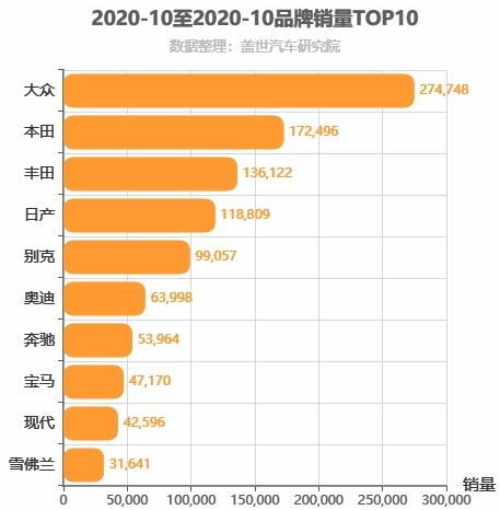 2020年10月合资汽车品牌销量排行榜 大众位居第一