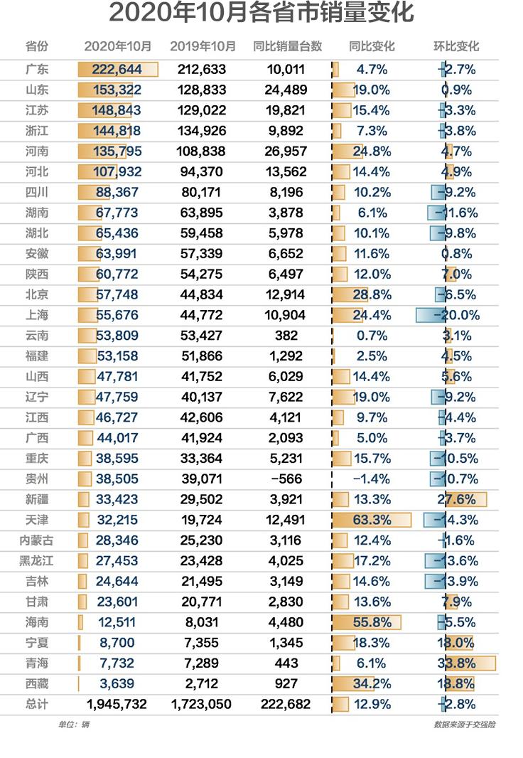 2020年10月省市汽车销量排行榜 广东山东突出