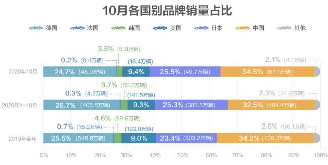 2020年10月汽车品牌销量排行榜 一汽丰田,宝马跌出前十