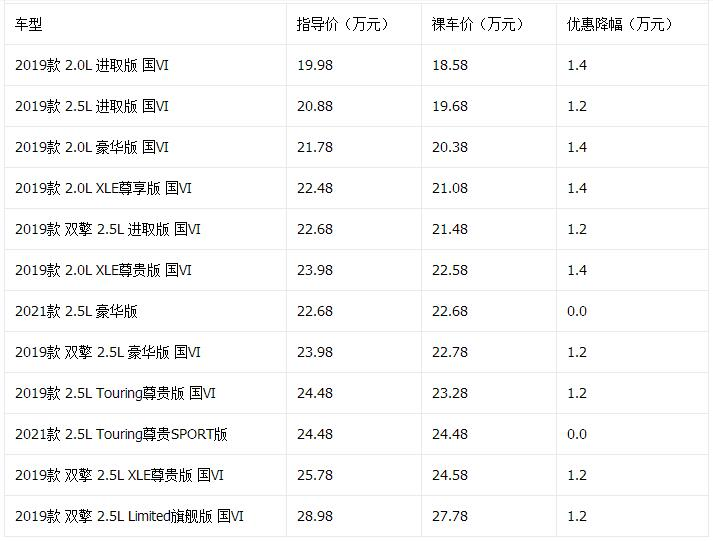 天籁降3万元 11月日韩中型车降价排行榜