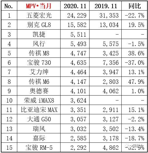 2020年11月MPV销量排行榜 凯捷迎开门红