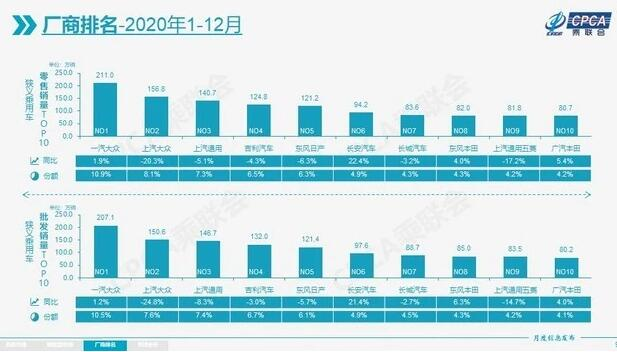 2020年1-12月国内车企销量排行榜 累计零售1928.8万辆
