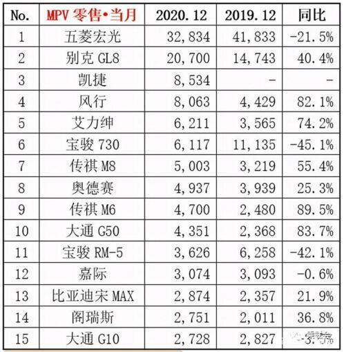 2020年12月MPV销量排行榜 五菱宏光居榜首