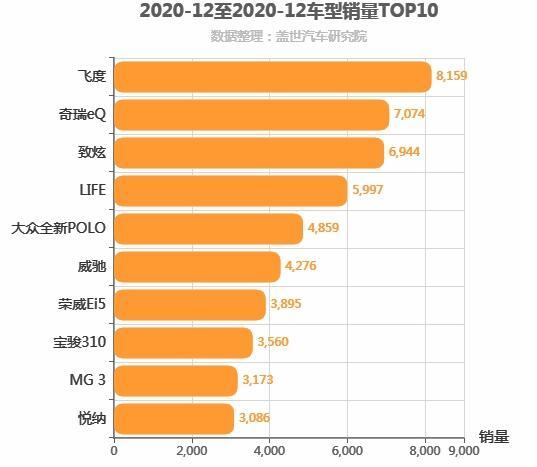 2020年12月A0级轿车销量排行榜 飞度位居第一
