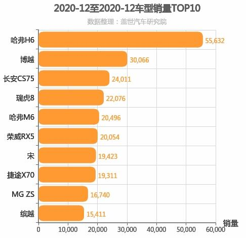 2020年12月自主SUV销量排行榜 长安CS75下降16.10%