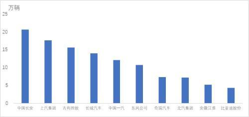 2021年1月前十家中国品牌汽车生产企业销量排名