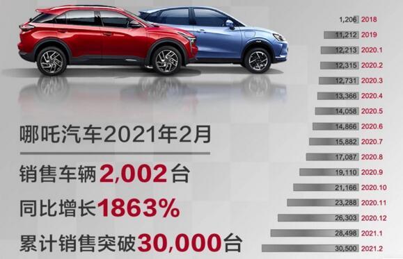 32家车企2月销量排行榜:长城、蔚来表现稳定