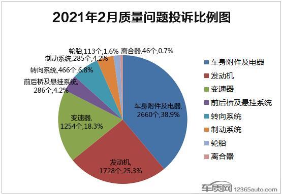 2021年2月国内汽车投诉排行榜及分析报告