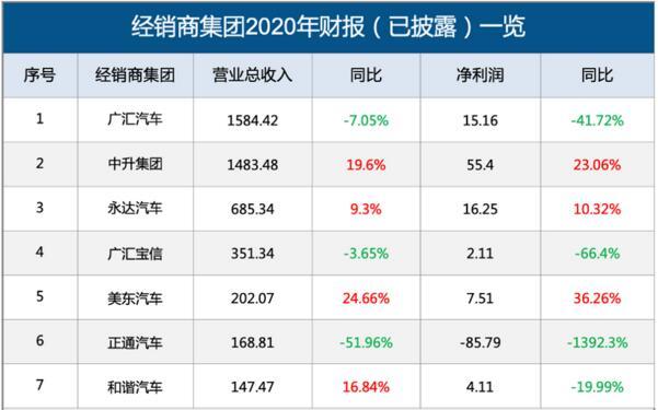 2020年汽车经销商盈利排行榜 7家仅3家净利润正增长