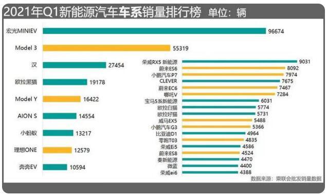 五菱宏光MINIEV申请上海新能源牌照受限?4s店:确实已经暂停