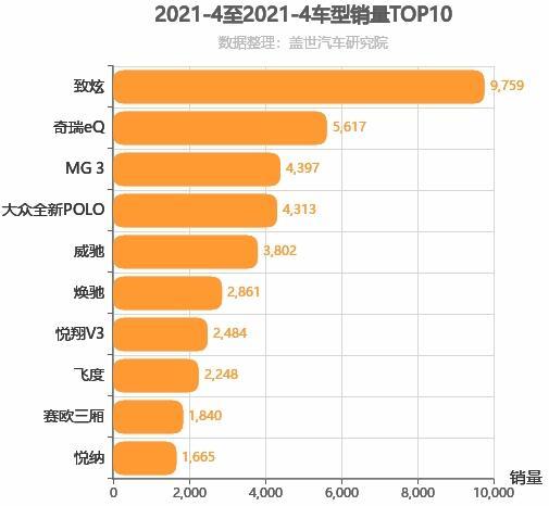 2021年4月A0级轿车销量排行榜 致炫销量第一