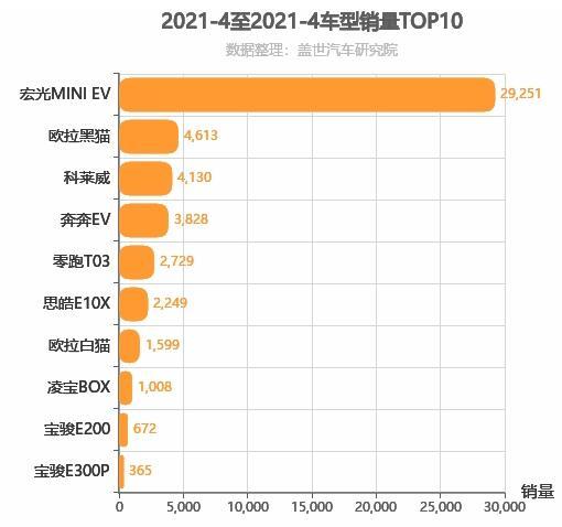 2021年4月A00级轿车销量排行榜 宏光MINI EV第一