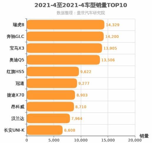 2021年4月中型SUV销量排行榜 瑞虎8位居第一