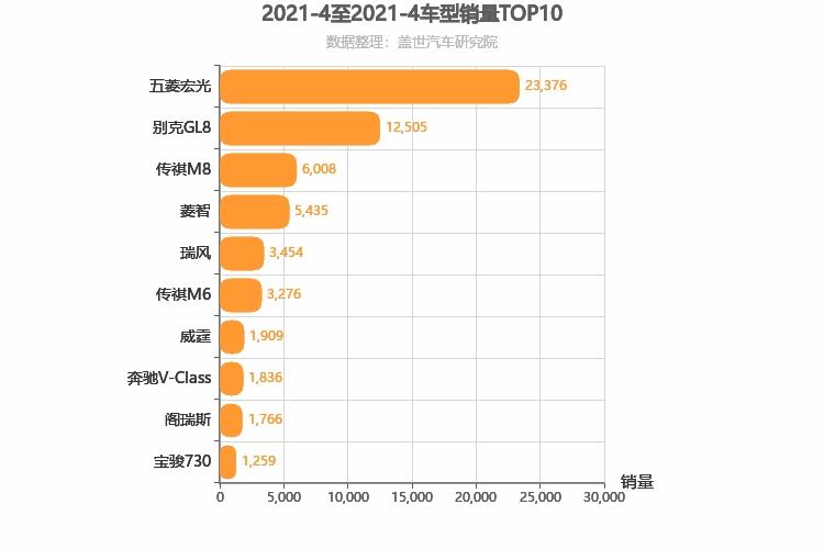 2021年4月MPV销量排行榜 五菱宏光第一