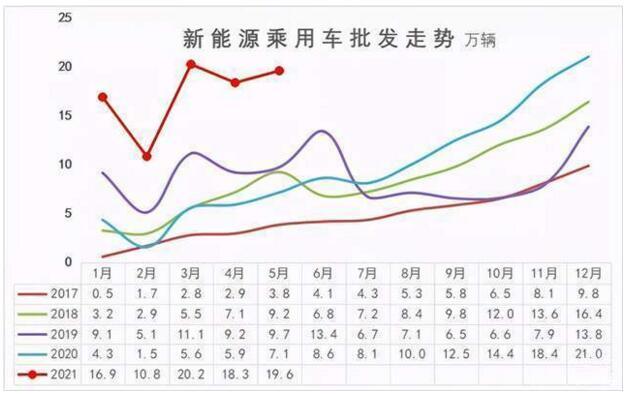 5月新能源销量排行榜:自主狂欢,合资迷路