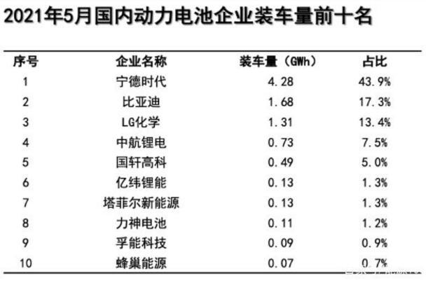 5月动力电池装车量排行榜:宁德时代市占率43.9%,持续下降!