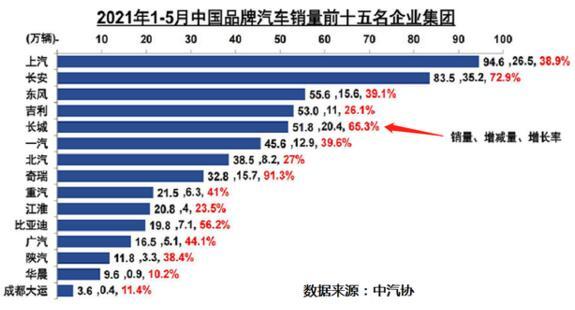 1-5月国产车销量排行榜:长安亚军,吉利跌出前三