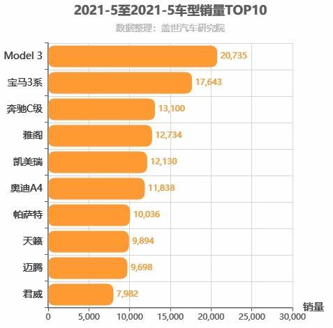 2021年5月B级轿车销量排行榜 帕萨特超过迈腾