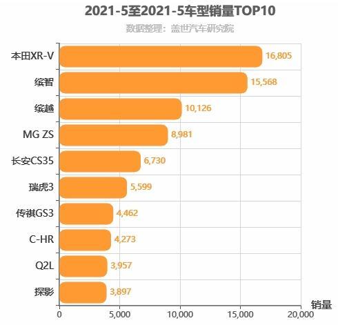 2021年5月小型SUV销量排行榜 本田XR-V销量第一