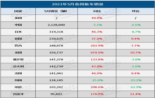 5月全球车市排行榜:欧美继续回暖,中国罕见下跌