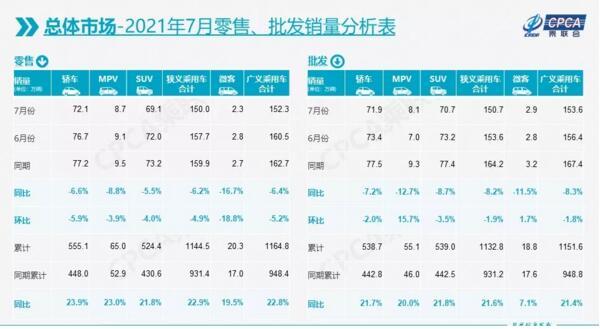 7月国内新能源乘用车零售22.2万辆,特斯拉环比下降69%
