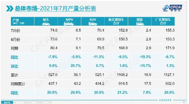 乘联会:7月乘用车产销同比走低,新能源车持续高增长态势