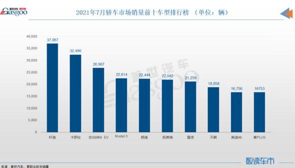 7月轿车销量排行榜:秦PLUS成新晋自主之光