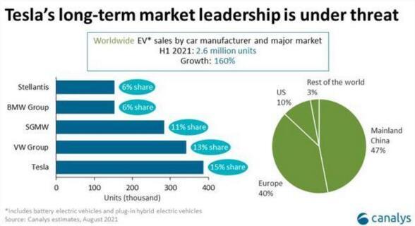 全球上半年电动车销售排行榜:特斯拉以15%市占率领跑行业