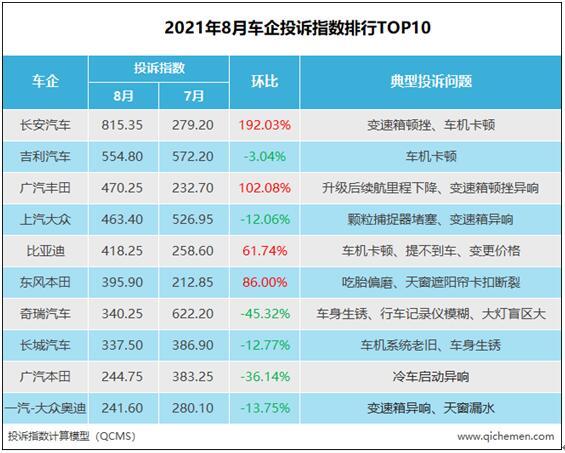 2021年8月车企投诉指数排行榜:车机引中国品牌入危局