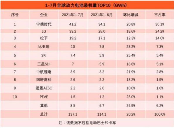 2021年7月动力电池排行榜:比亚迪突飞猛进