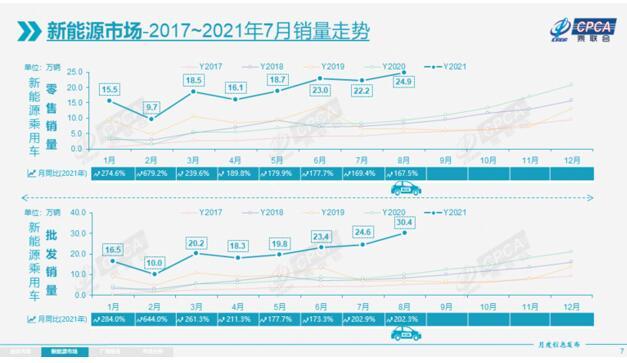 8月新能源乘用车批发30万辆,特斯拉环比增长34%