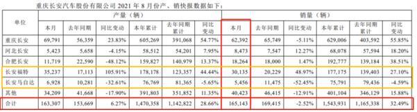 """长安汽车8月销量同比微降2.5%,长安福特走出销量下跌""""阴霾"""""""