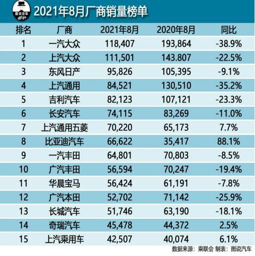 2021年8月汽车厂商销量排行榜 比亚迪凭跻身榜单前八