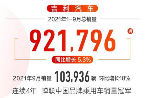 吉利汽车1-9月销量92万辆,未交付订单已超10万辆