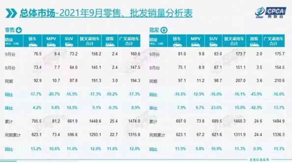 9月新能源乘用车批发量排行榜 比亚迪第一,特斯拉第二