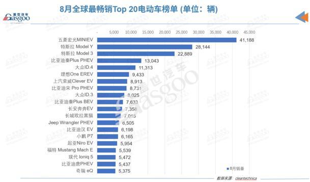 8月全球电动车品牌榜:比亚迪再夺冠,小鹏闯进榜单