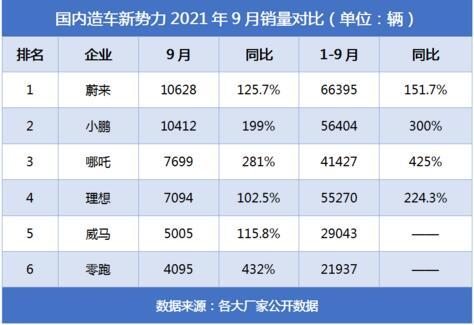 2021年9月新势力销量排行榜  哪吒汽车进前三