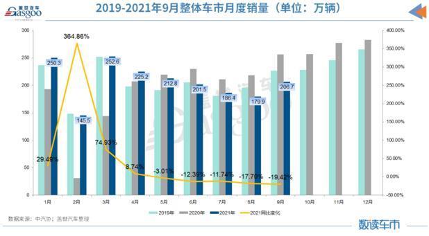 """9月汽车销量同比降19.6%,缺芯、限电致""""金九""""失色"""