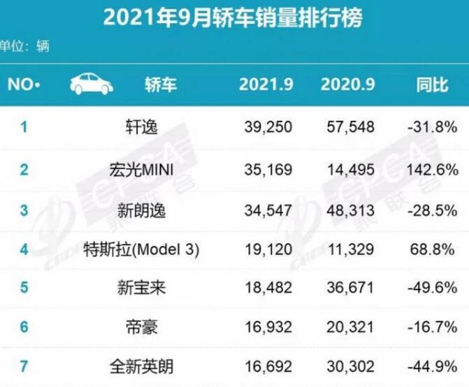 2021年9月轿车销量排行榜:秦PLUS DM-i挺进前十