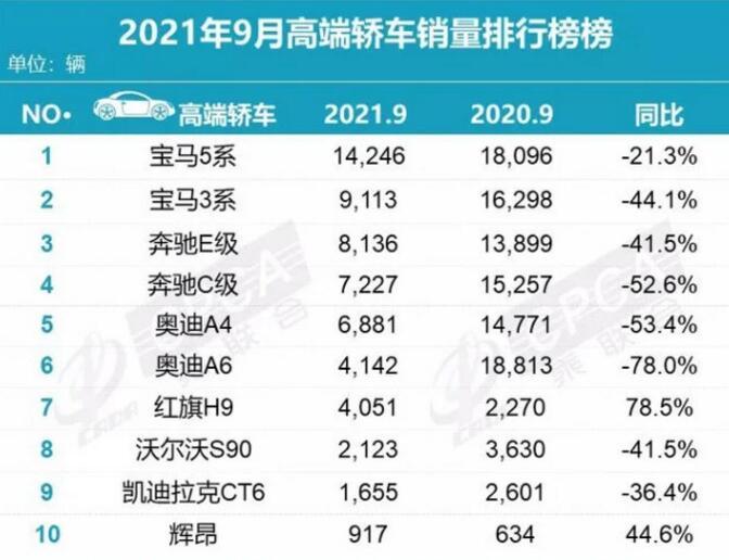 2021年9月高端轿车销量排行榜:宝马5系夺冠